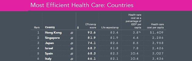 España 5º puesto en eficiencia sanitaria